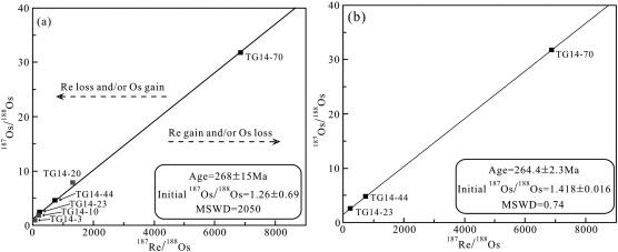 Re os dating arsenopyrite and feldspar