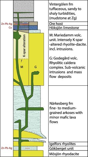 Genesis of the Zinkgruvan stratiform Zn-Pb-Ag deposit and