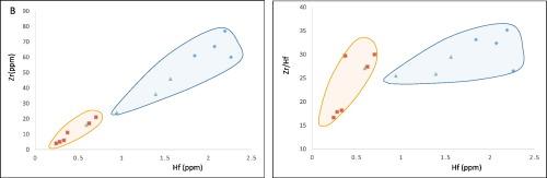 The behavior of rare-earth elements, zirconium and hafnium during ...