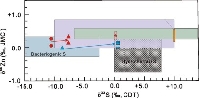 Insights into ore genesis of the Jinding Zn–Pb deposit