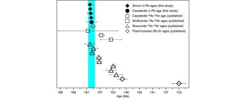 Composition de l uranium 235 dating