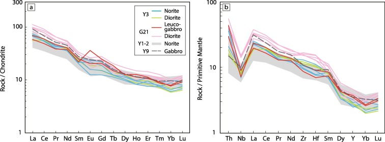 Compositional variations of several Early Permian magmatic