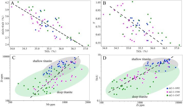 Hva radioisotop brukes i geologiske dating