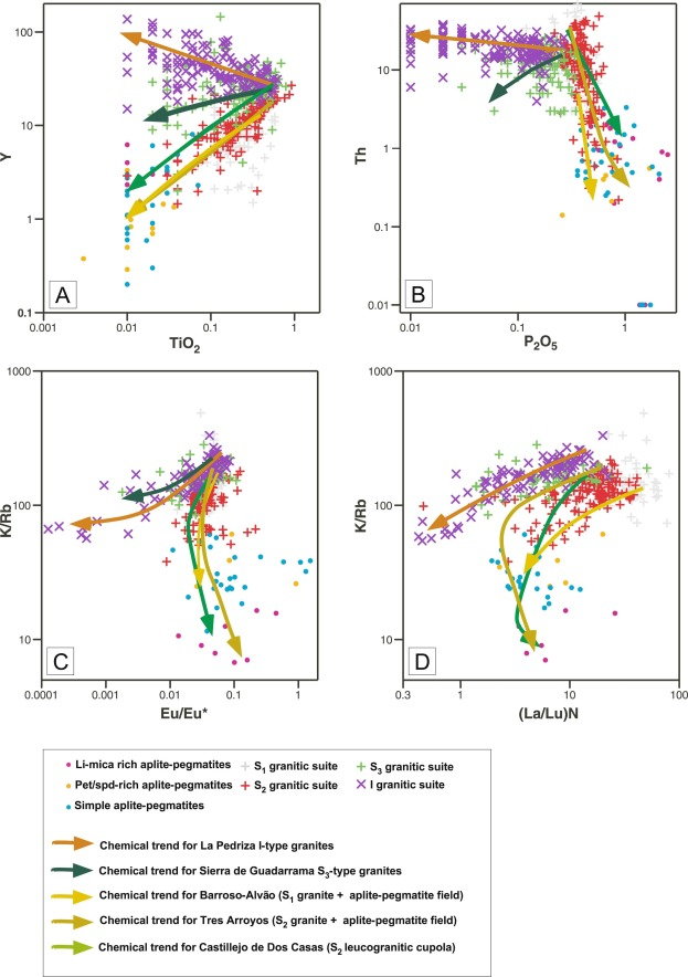 Petrogenetic Relationships Between Variscan Granitoids And