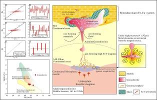 Genesis and tectonic setting of Shenshan Fe–Cu deposit in