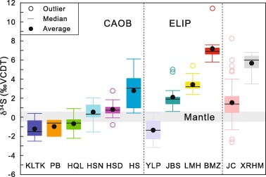 Geochemistry and genesis of magmatic Ni-Cu-(PGE) and PGE-(Cu