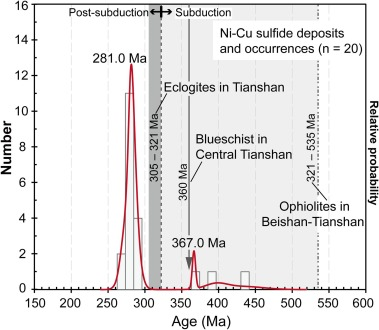 Geochronology, petrology and Sr-Nd-Hf-S isotope geochemistry