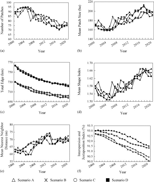 Impacts of land use change scenarios on hydrology and land