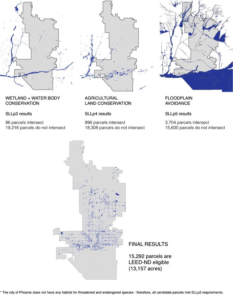 Leed Nd As An Urban Metric Sciencedirect