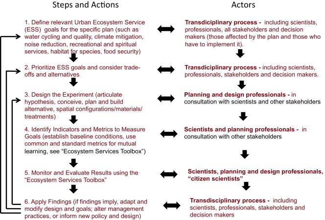 The concept of ecosystem services in adaptive urban planning