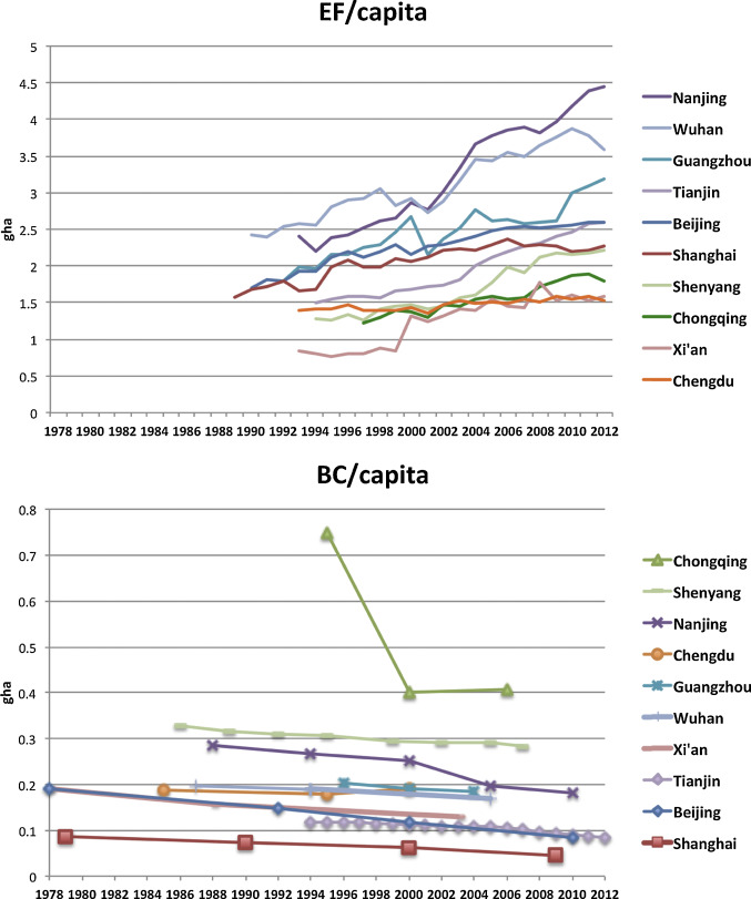 Assessing Urban Sustainability Of Chinese Megacities 35 Years After