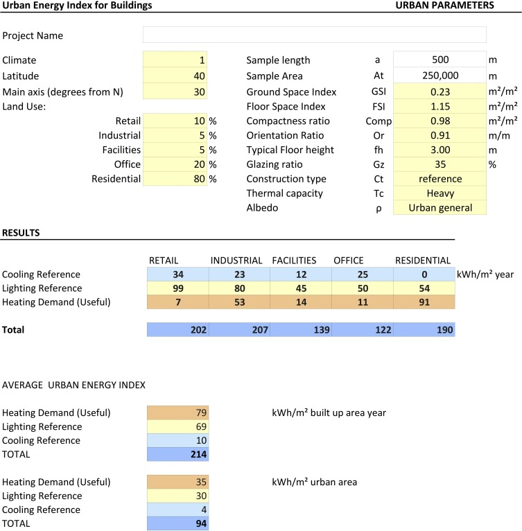 Urban Energy Index for Buildings (UEIB): A new method to
