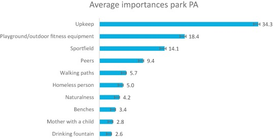 Park Characteristics Preferred For Adolescent Park Visitation And Physical Activity A Choice Based Conjoint Analysis Using Manipulated Photographs Sciencedirect