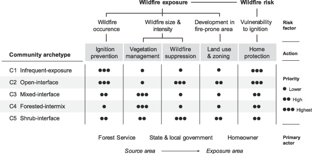Archetypes of community wildfire exposure from national