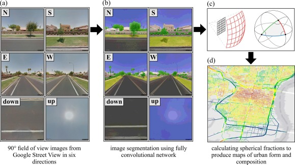 Urban form and composition of street canyons: A human