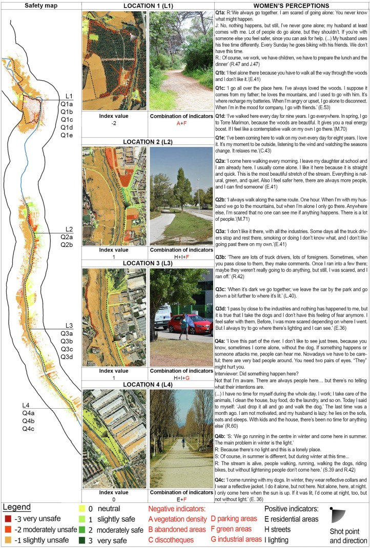 Women's Safety Perception Assessment In An Urban Stream Corridor:  Developing A Safety Map Based On Qualitative GIS - ScienceDirect