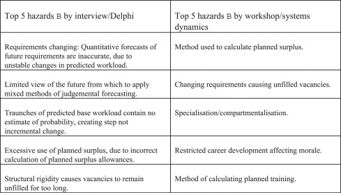 Alternative methods of forecasting risks in Naval manpower planning