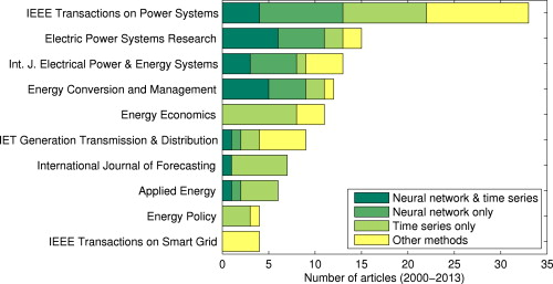 Electricity price forecasting: A review of the state-of-the