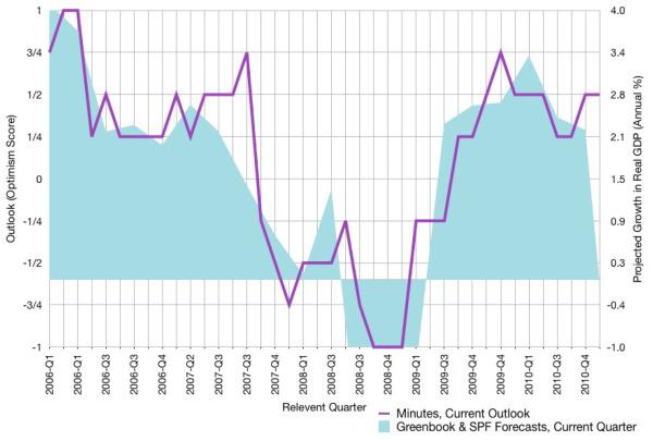Evaluating qualitative forecasts: The FOMC minutes, 2006