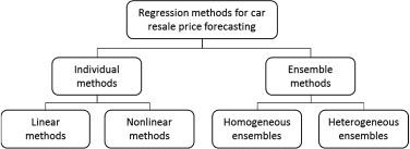 Car resale price forecasting: The impact of regression