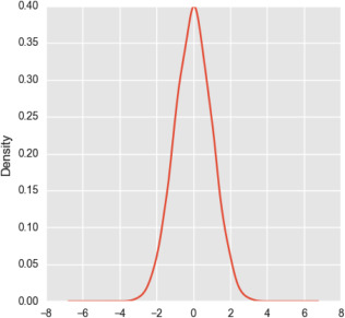Predictive analysis and modelling football results using machine