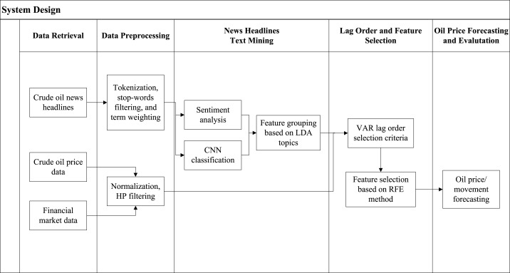 Text-based crude oil price forecasting: A deep learning approach