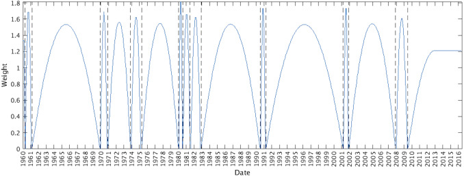 Recession forecasting using Bayesian classification