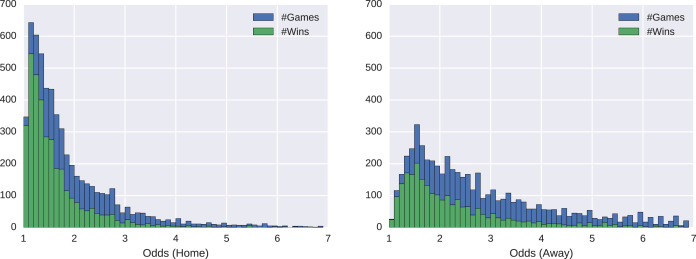 betting on ms machine learning