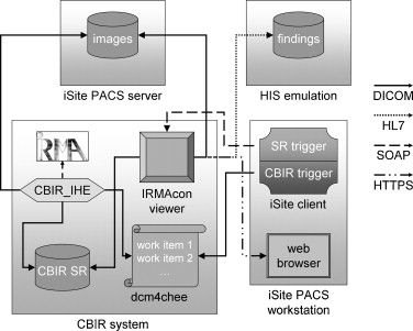 Generic integration of content-based image retrieval in