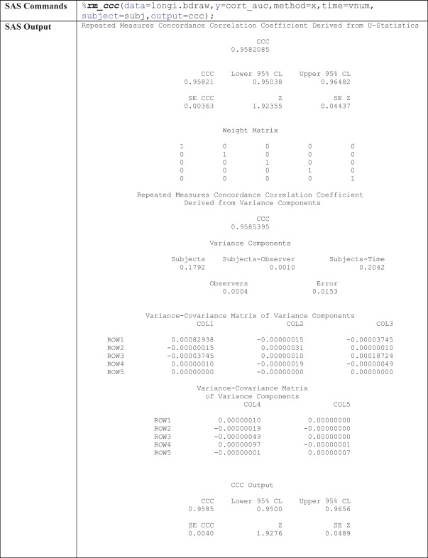 Estimation of the concordance correlation coefficient for
