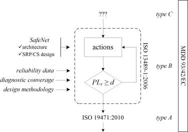 SafeNet: A methodology for integrating general-purpose unsafe
