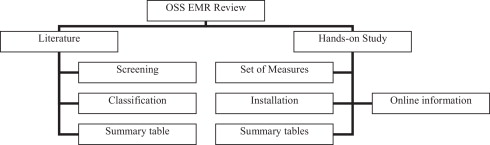 Open source EMR software: Profiling, insights and hands-on