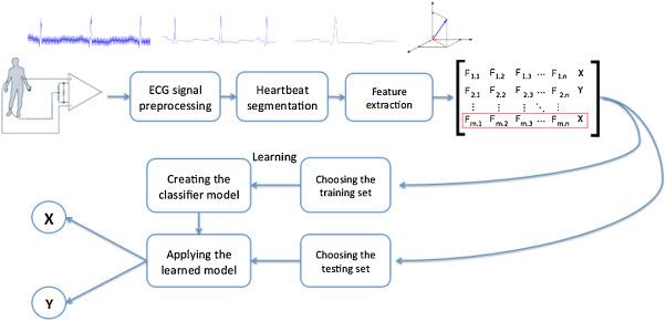 ECG-based heartbeat classification for arrhythmia detection: A