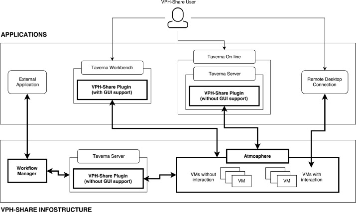 Support for Taverna workflows in the VPH-Share cloud platform