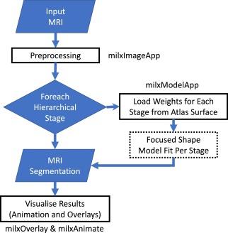 A lightweight rapid application development framework for