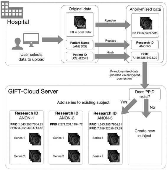 GIFT-Cloud: A data sharing and collaboration platform for medical