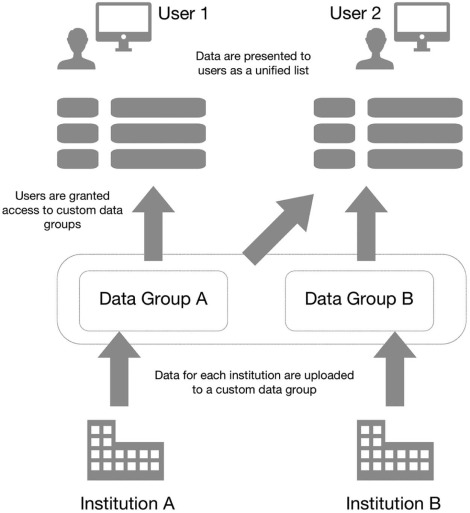 GIFT-Cloud: A data sharing and collaboration platform for