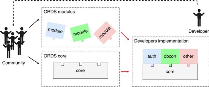 A future-proof architecture for telemedicine using loose