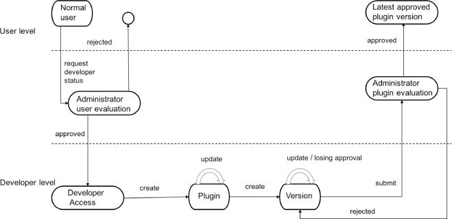 MONTRA: An agile architecture for data publishing and discovery
