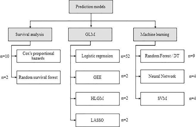 Predictive models for hospital readmission risk: A
