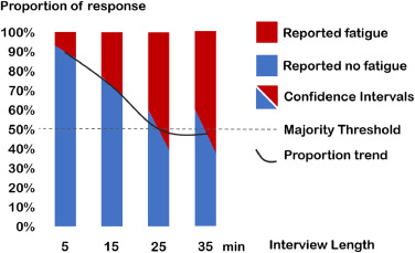 PROs in the wild: Assessing the validity of patient reported