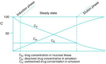 Drug delivery for in vitro fertilization: Rationale, current