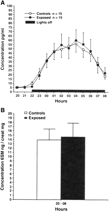 Disruption of the circadian system by environmental factors