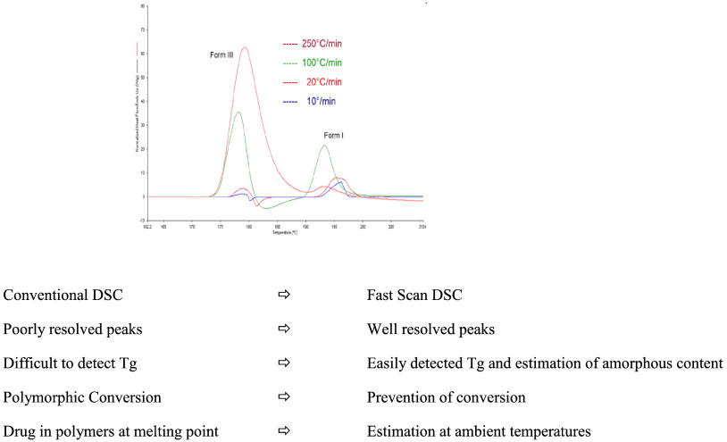 Fast Scan Dsc And Its Role In Pharmaceutical Physical Form