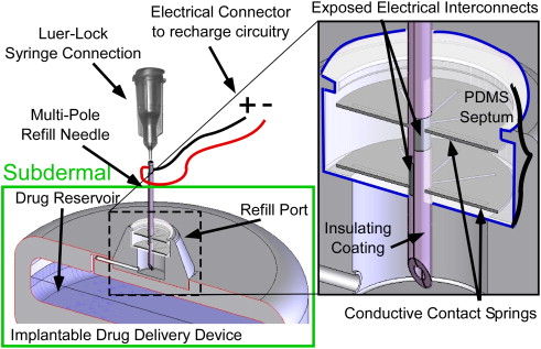 Compact, power-efficient architectures using microvalves and