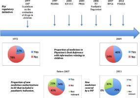 Paediatric drug development: The impact of evolving regulations