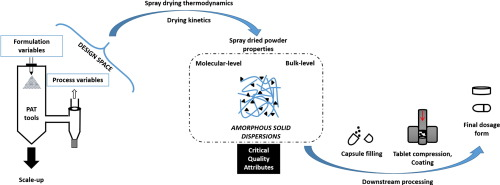 Spray drying formulation of amorphous solid dispersions - ScienceDirect