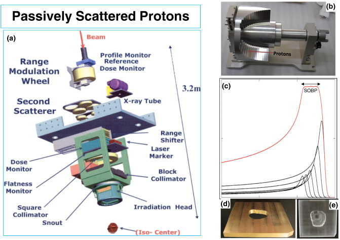 Proton therapy – Present and future - ScienceDirect