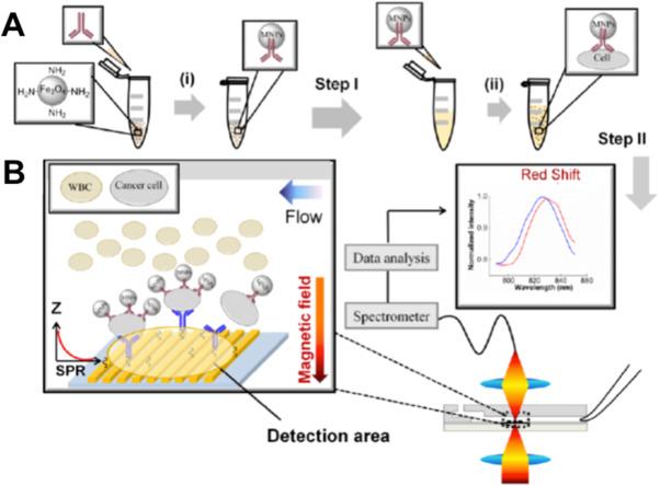 Nanoplasmonic Sensors For Detecting Circulating Cancer Biomarkers Rhsciencedirect: 2005 Honda Cr V M Air Flow Sensor Schematic At Gmaili.net