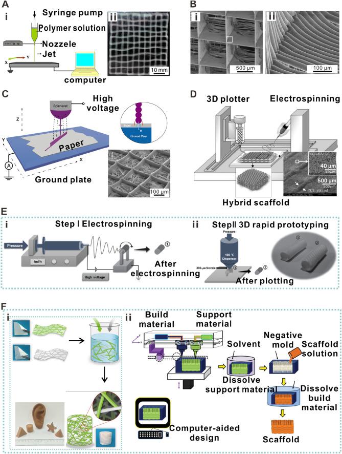 Electrospinning: An enabling nanotechnology platform for